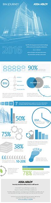 Infographic on BIM (Building Information Modelling)