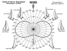 Points of Sail vs. Boat Speed