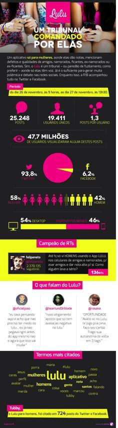 Infográfico: como o aplicativo Lulu agitou as redes sociais
