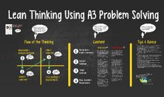 Lean Thinking Using A3 Problem Solving