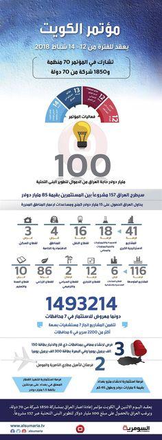 بالانفوغراف.. الفرص الاستثمارية التي يعرضها العراق على المستثمرين في مؤتمر الكويت