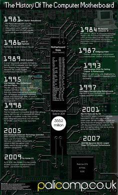 Timeline de las placas base de ordenadores #infografia#infographic