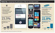 디바이스에 접근하는  애블과 삼성의 관점의 차이를  보여주는 인포그래픽