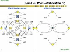 Web 2.0 Social Computing & Generation Y Action Group [Federal Knowledge Management Working Group (KMWG)]