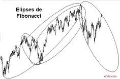 Fibonacci Ellipse