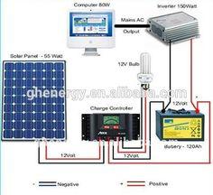 GH SOLAR-mini grid off grid solar systems 5kw on grid solar system solar system ceiling light