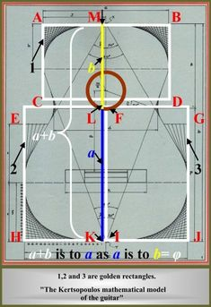 One measurement of the Kertsopoulos model http://guitarinternational.com/2011/09/05/the-golden-ratio-and-the-guitar-a-match-made-in-equal-temperament/