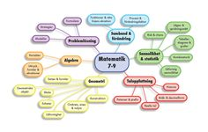 Mind Map över Centralt Innehåll i Matematik skolår 7-9
