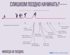 Слишком поздно начинать, кризис среднего возраста - инфографика
