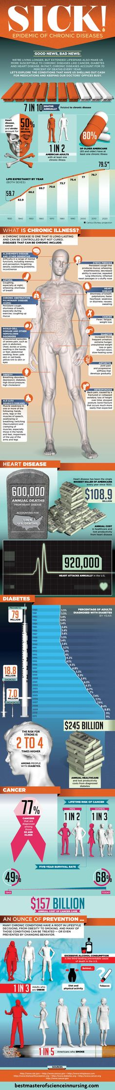 #INFOgraphic > Chronic Disease Statistics: Though humans have achieved much in terms of longevity, it seems that quality or healthy living is still lagging. We are getting sick more than ever and statistics indicate that chronic diseases account for 70% of annual deaths in the US!  > http://infographicsmania.com/chronic-disease-statistics/?utm_source=Pinterest&utm_medium=INFOGRAPHICSMANIA&utm_campaign=SNAP