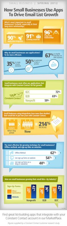 How small businesses use apps to drive email list growth.