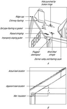 How to Find and Fix Roof Leaks -  from How to Fix Everything For Dummies  ///   You know the roof is bad when water stains the ceiling or walls. But unless shingles are missing or obviously damaged, finding the leak may be difficult because water can enter the roof in one place and run down to another before it starts soaking in.