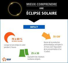 """""""Quand le #soleil s'éclipse, impact sur la production d' #électricité #eclipse2015"""""""