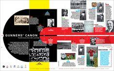 88_Arsenal_Timeline