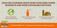 GMOS help farmers grow more food using fewer resources and more sustainable methods.