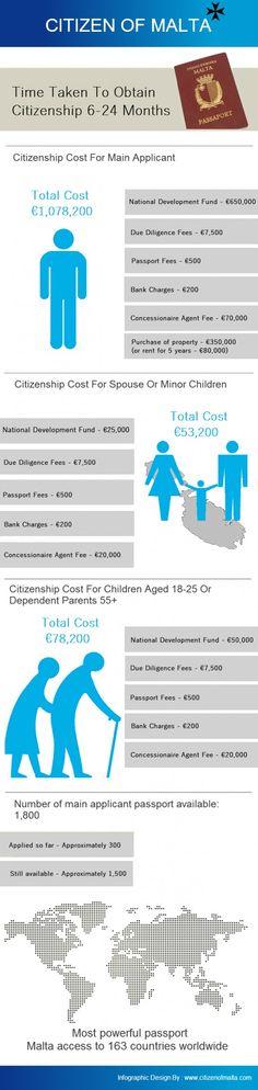 Мальта Гражданство Схема - гражданином Мальты