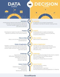 Comparison Data Science and Decision Science 12 comments on LinkedIn Science Des Données, Data Science, Definition Of Science, Master Data Management, Project Management, Data Architecture, Big Data Visualization, Big Data Technologies, Software
