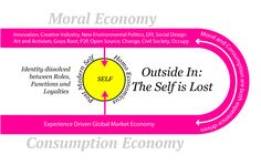 The Self is Lost Civil Society, Open Source, Innovation, The Outsiders, Identity, Self, Diagram, Politics, Lost