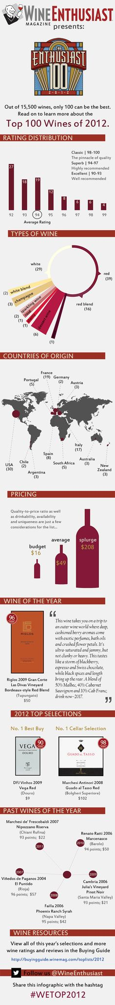 We thought with all this food, a little #wine would go well with this board. This #infographic goes inside the Wine Enthusiast's Top 100 for 2012, breaking down the country, type, price, and rating of their 100 best bottles. Cheers! #top100