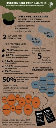 Are you looking for a job but still aren't on LinkedIn? This #infographic from Purdue University may make you change your mind and join today!