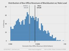 Blockbuster Movies with Male Leads Earn More Than Those with Female Leads