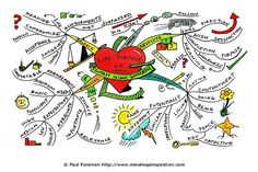 Sow Seeds of Purpose. Create a mind map similar to this one. The Life Purpose mind map created by Paul Foreman Mind Map Art, Mind Maps, E Learning, Mental Map, Coaching, Art Therapy Activities, Diy Notebook, Good Mental Health, Learn To Code