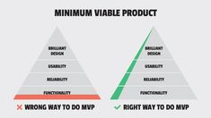 What is Minimum Viable Product And How To Make It Right App Development Cost, Mobile App Development Companies, Build An App, Business Analyst, Core Values, Mobile Application, Project Management, Budgeting, How To Make