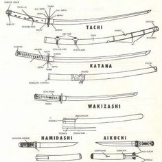 Parts of a Japanese Weapons