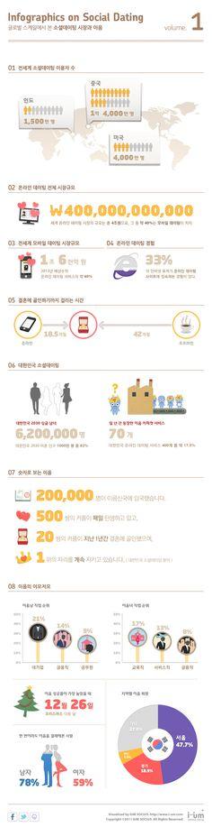 Social Dating infographocs