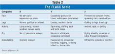 The FLACC Scale - USPharmacist.com > Pain Assessment in the Elderly