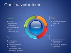 Lean Six Sigma Methode – dalesi.nl