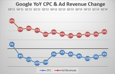 """Why Google's Reported CPC Declines Can't Tell The Story Of """"A Mobile Advertising Problem"""""""