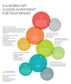 Infographic: Is investment into health app a good idea for #pharma?
