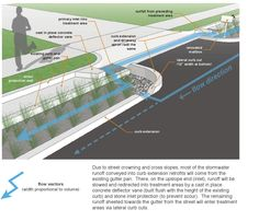 This diagram is a great example of how to turn a bad thing like climate change causing increased flooding into something positive by helping the environment and making green spaces. Urban Landscape, Landscape Design, Sponge City, Urban Design Concept, Drainage Solutions, Water Management, Rain Garden, Landscape Architecture, Green Architecture