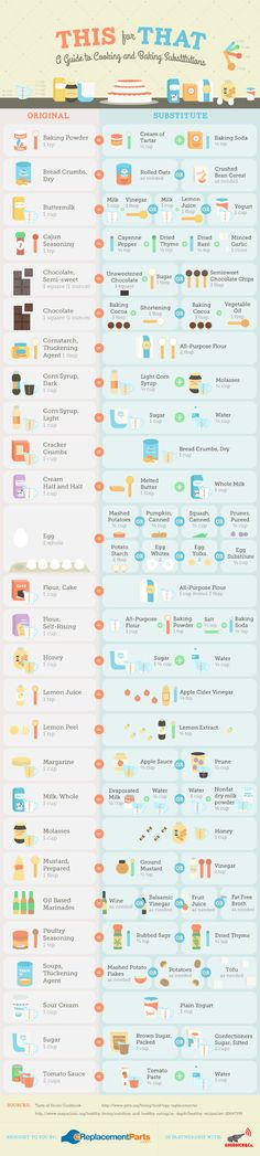 This for That (Baking Substitutes) Infographic from Cheatography. An alternate ingredient for almost every baking need, some of which are quite surprising.