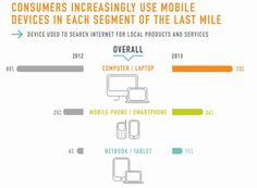 Study: Consumers Increasingly Turn To Mobile & Varied Media Combinations In Last Mile. Great reminder via Search Engine Land to leverage the most effective set of local media for your business #localseo