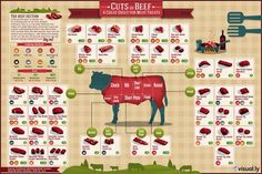 Here Is a Chart Showing All the Different Cuts of Beef
