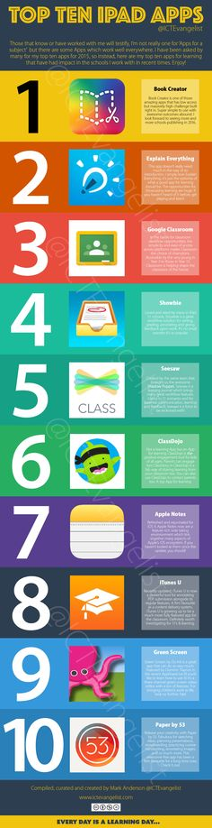 Top Ten Apps infographic 2015 Source by dreijmer Technology Tools, Technology Integration, Educational Leadership, Educational Technology, Im App, Apple Notes, Ipad Hacks, Computational Thinking, Book Creator