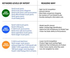 If you want to build your blog audience, you're going to have to get smarter with your content. One of the biggest challenges that bloggers and content marketers face is writing content that's optimized for search engines, yet will also appeal to people. According to Copyblogger, SEO is the most misunderstood topic online. But, SEO …