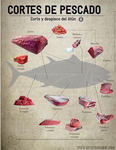 Corte y despiece del pescado (Atún)