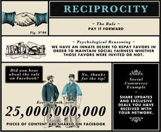 Heuristic Number 6: Reciprocity--Pay It Forward    Perhaps the greatest asset in social capital is that of benevolence. It's easy to get caught up in a cycle of paying it backward, where we expect to be paid or rewarded for our goods, services, or actions. However, those who invest in helping others or those who pay it forward will earn something greater than a reaction, they will earn a repository of reciprocity.