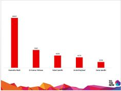 Most Discussed Political Personalities on 04-05-14 #TOTHENEW #THOUGHTBUZZ #ElectionTracker2014