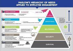 La pyramide de Maslow appliquée aux niveau d'engagement