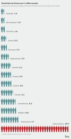 Americans are 4.43% of the global population and have 42% of the world's guns. And we're dying because of it.