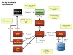 Ruby on Rails Architecture