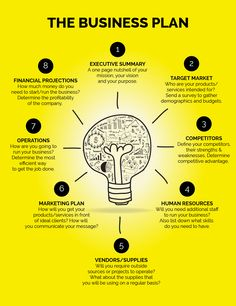 business plan infographic - Google Search