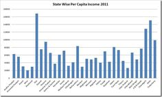 Per Capita Income of Various Indian States!