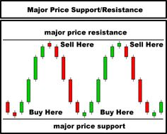 Candlestick secrets to options trading success