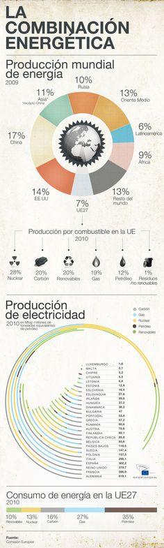 La combinación energética en la Unión Europea [infografia]