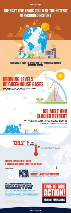 From 2015 to the world saw its four hottest years in recorded history – and 2019 is on track to make it five. Infographic Website, Environmental Change, Mind Blowing Facts, Greenhouse Gases, Statistics, Mind Blown, 5 Years, Climate Change, Infographics